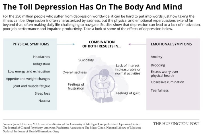 Body and  reactions to depression