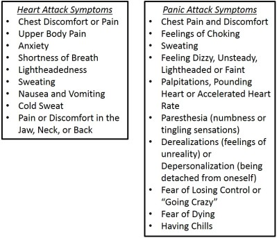 Panic Attack and Heart Attack Symptoms