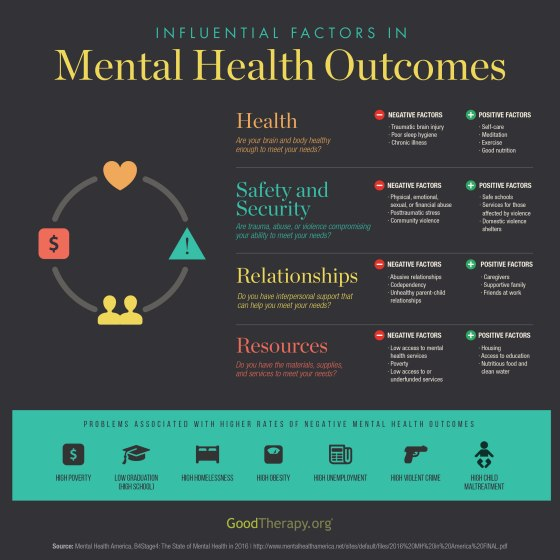mental-health-outcomes-2016-infographic-goodtherapy-org_