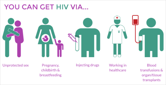 hiv-transmission_orig