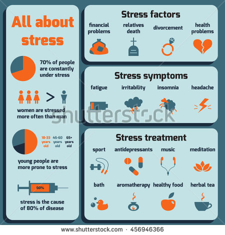 stock-vector-infographic-about-stress-factors-symptoms-treatment-vector-flat-design-456946366