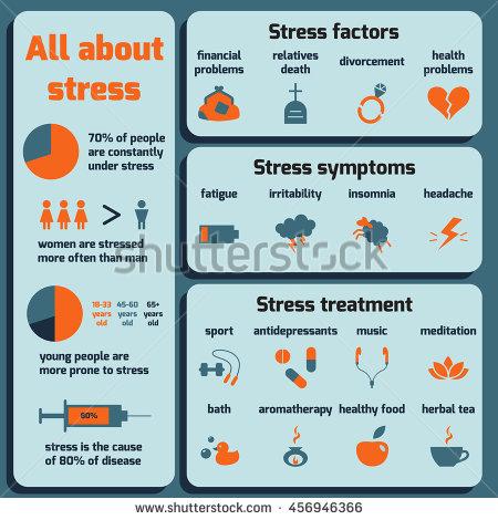 stock-vector-infographic-about-stress-factors-symptoms-treatment-vector-flat-design-456946366