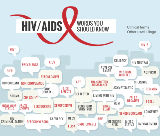 45-words-you-should-know-hiv-aids