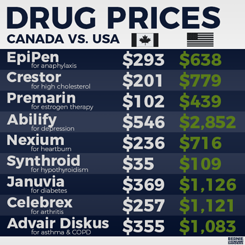 Drug Prices_Canada vs USA