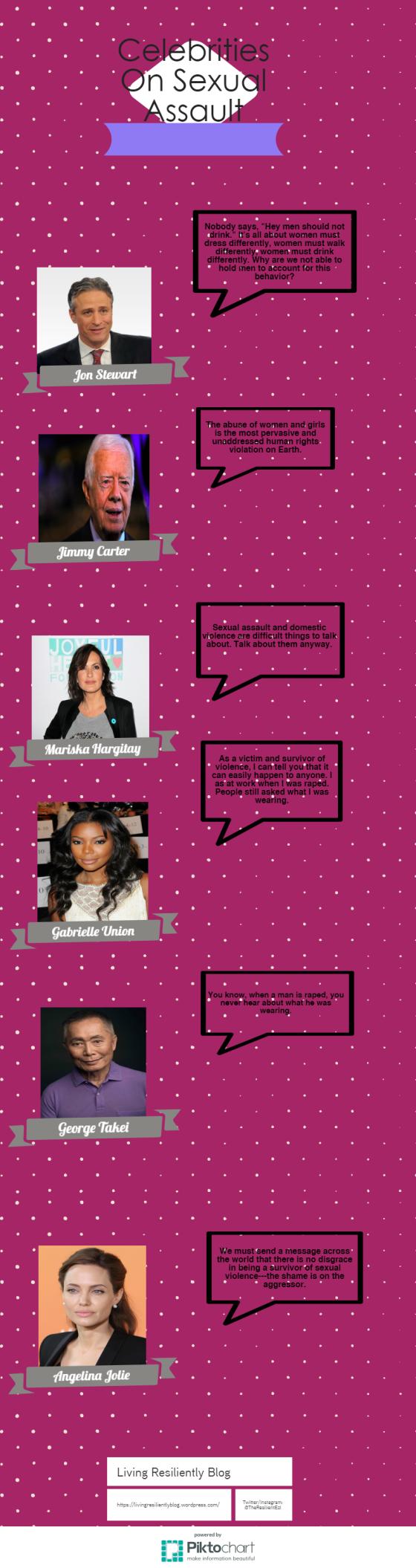 Celebrities on Sexual Assault