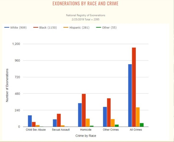 Exonerations By Race and Crime