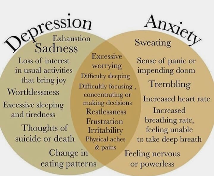 Depression & Anxiety - Living Resiliently Blog
